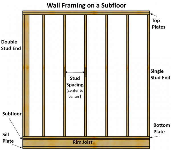 typical stud wall framing with labeled components